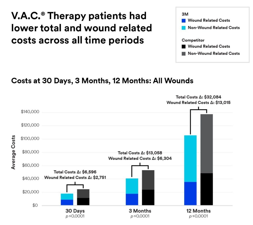 V.A.C.® Therapy patients had total and wound related costs across all time periods